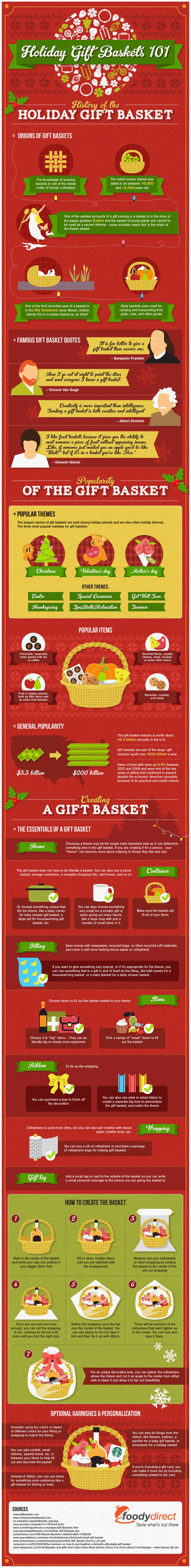 History-of-the-holiday-gift-basket-infographic-1-2