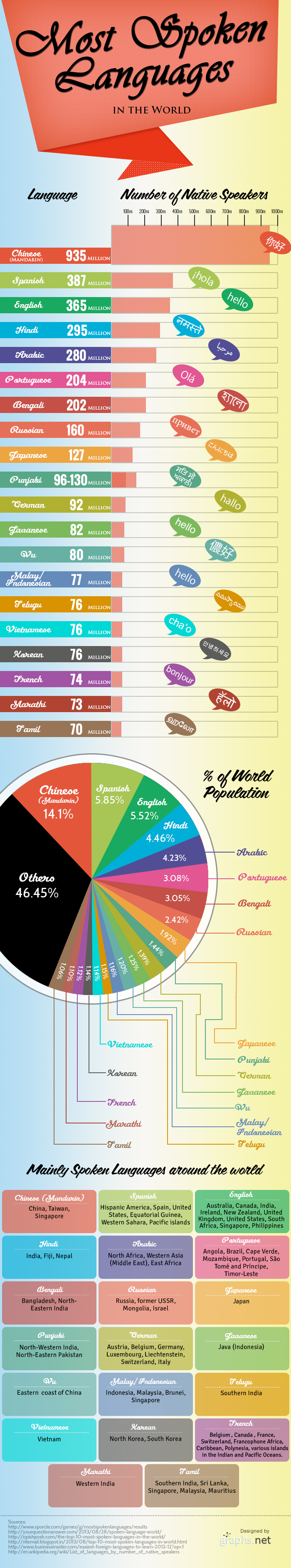 Most Spoken Languages in the World