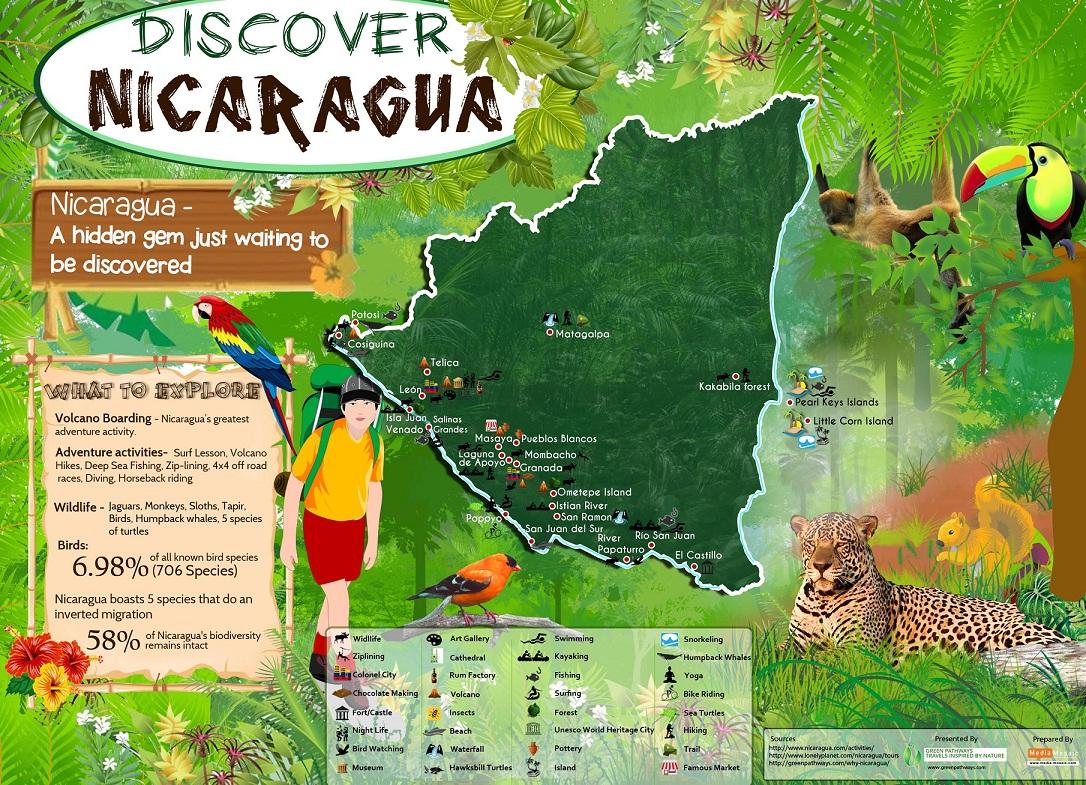 Nicaragua-Greenpathways