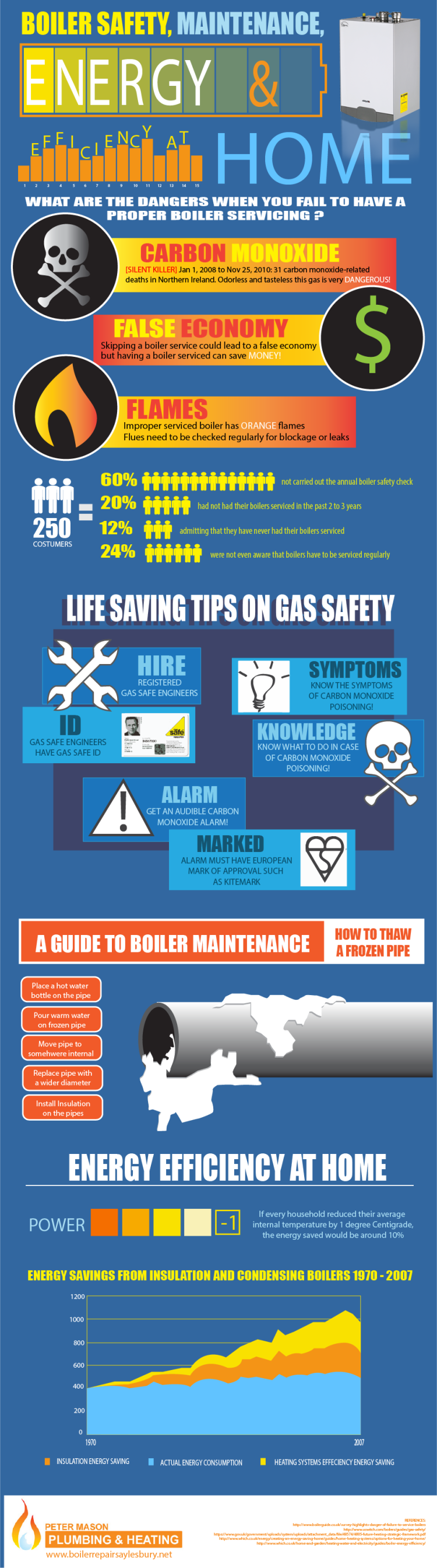 Boiler Safety Tips