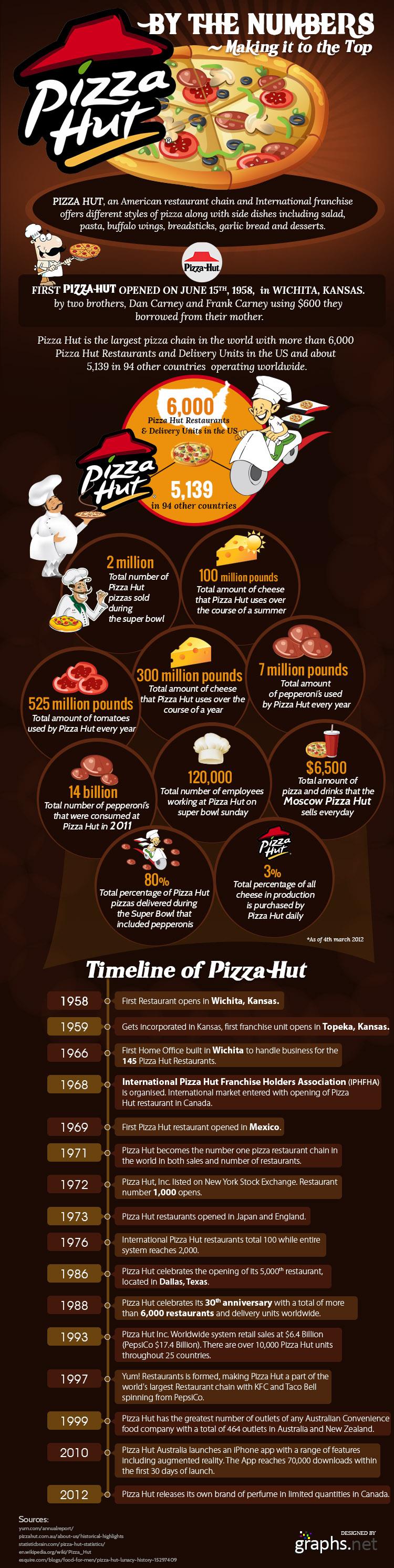 Pizza Hut The Brand Equation