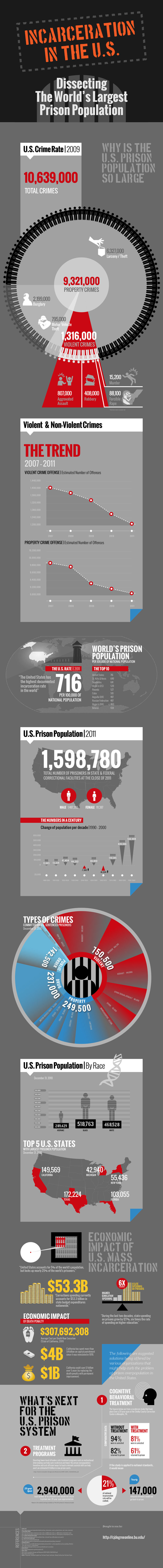 Prison Population Of US