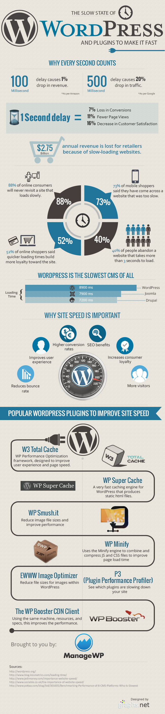 The-Slow-state-of-WordPress-and-Plugins-to-make-it-fast2