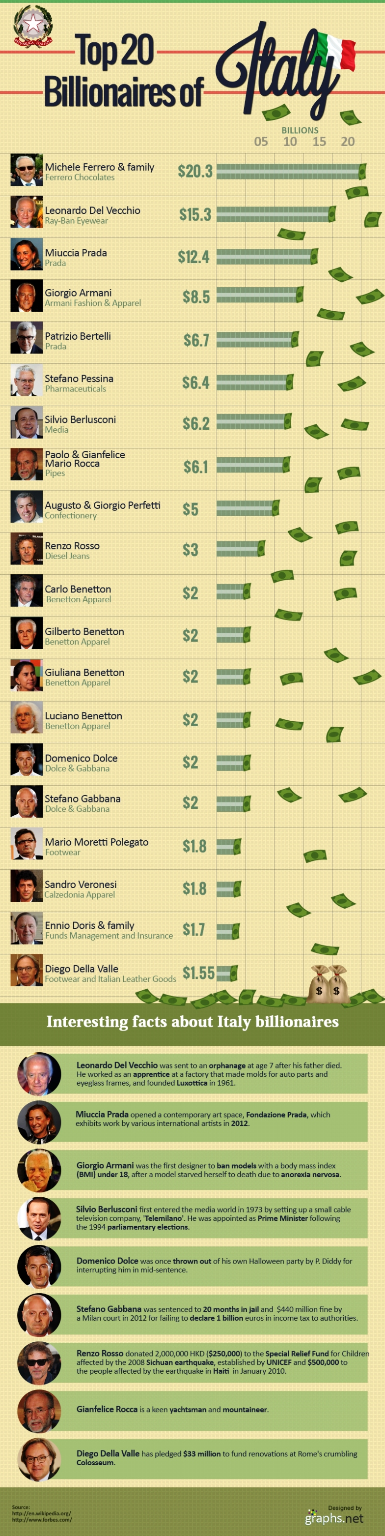 Top 20 Billionaire of Italy