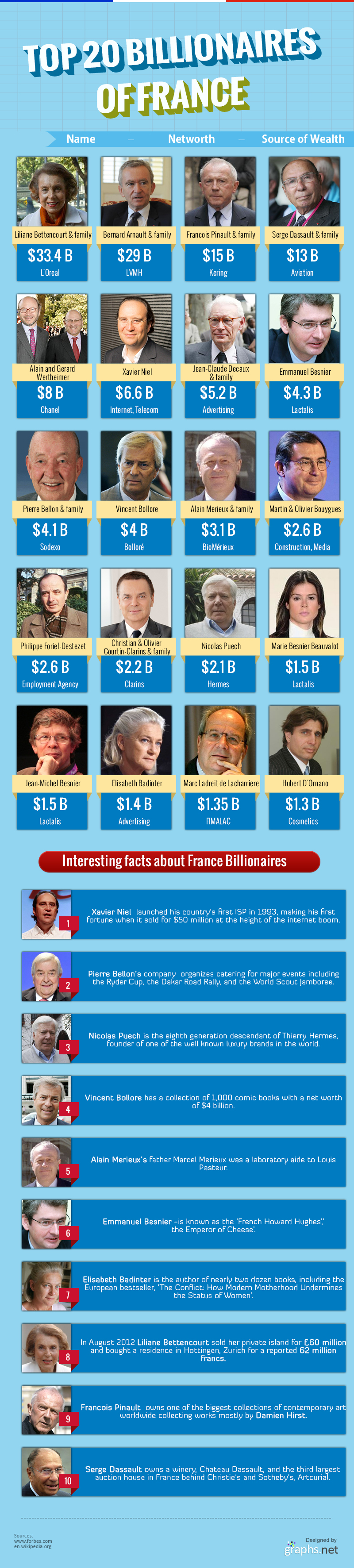 Top 20 billionaires of France