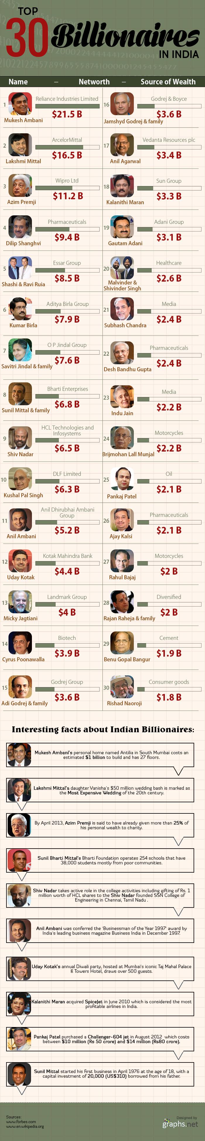 Top 30 Billionaires of India
