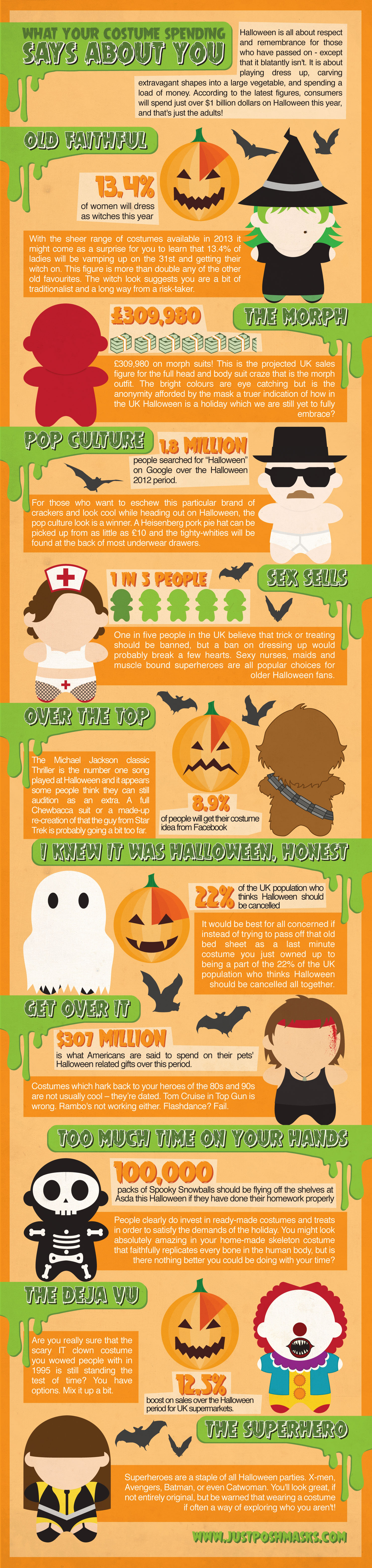 What Your Halloween Costume Says About You