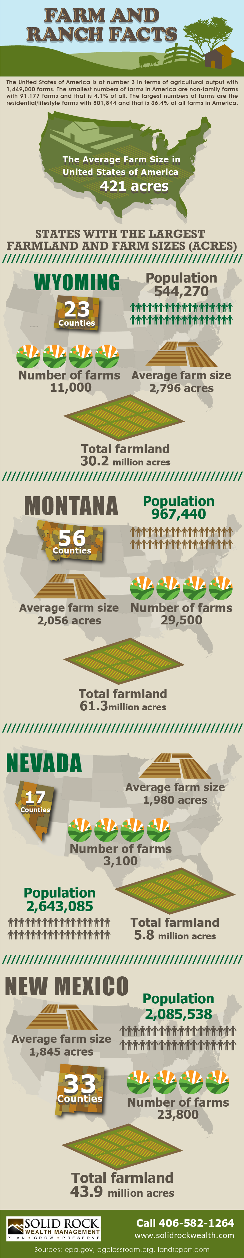 Ranch and Farm facts Of US