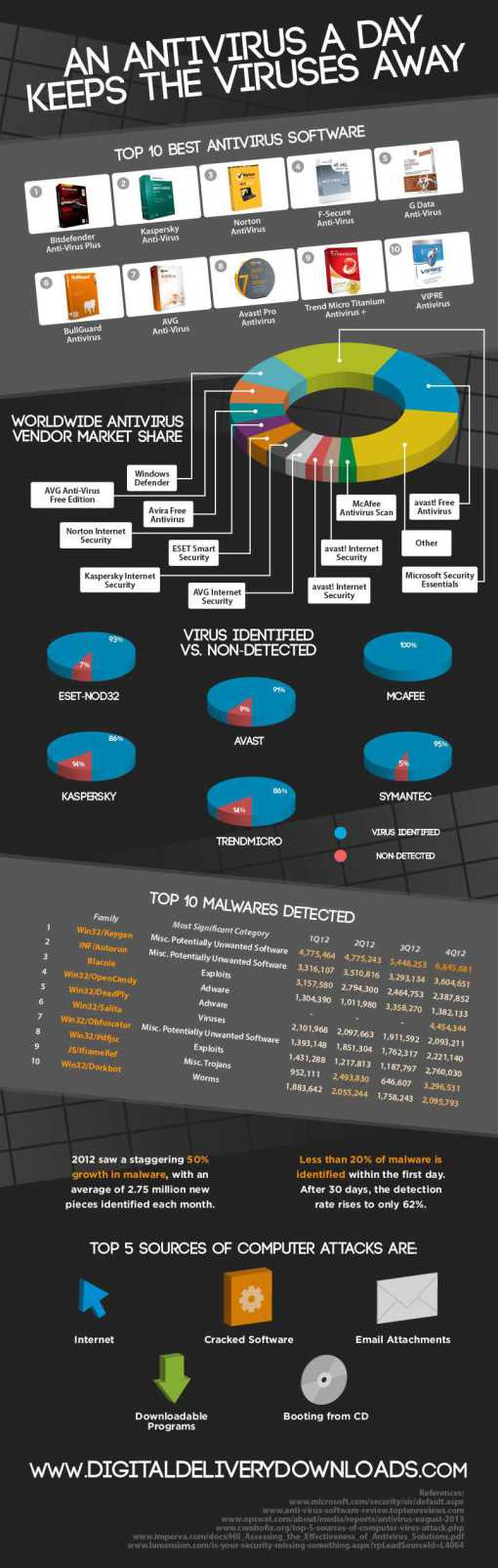 Significance Of Antivirus