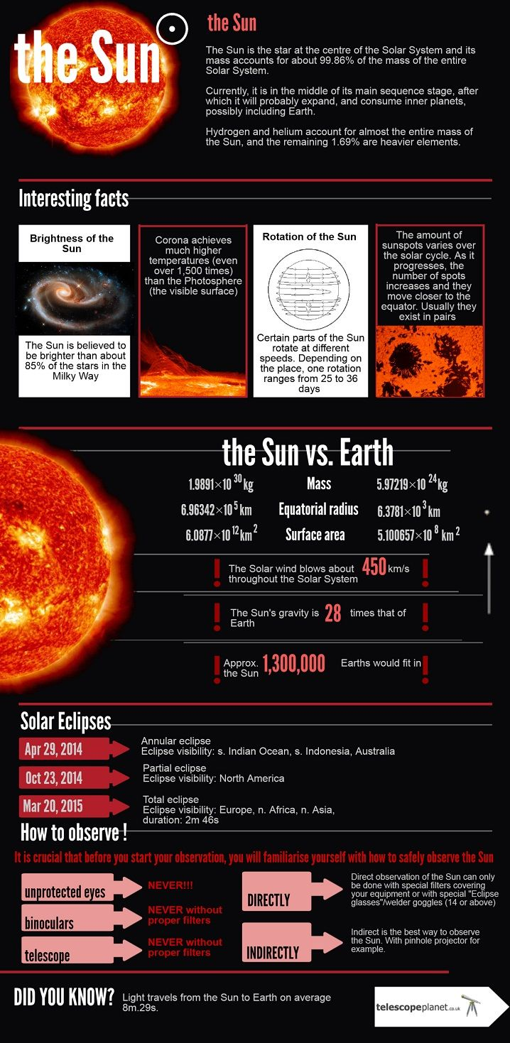Interesting Facts About The Sun - Infographics | Graphs.net