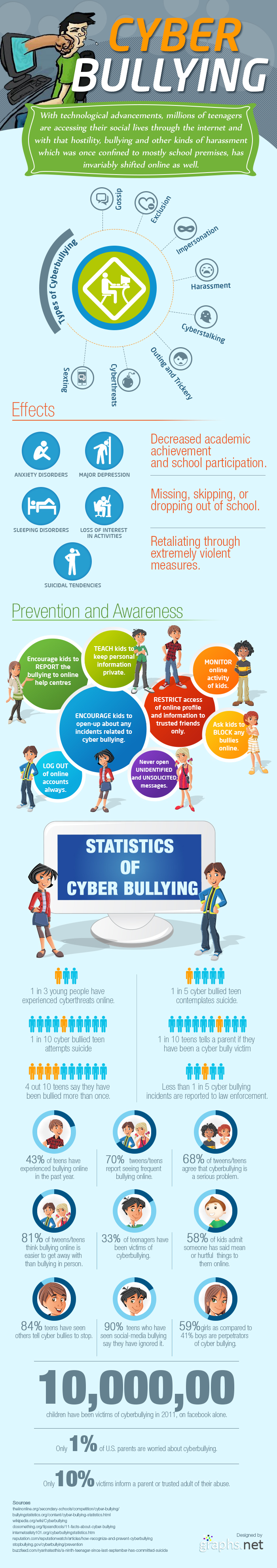 Cyber Bullying Statistics 2013 - Infographics | Graphs net