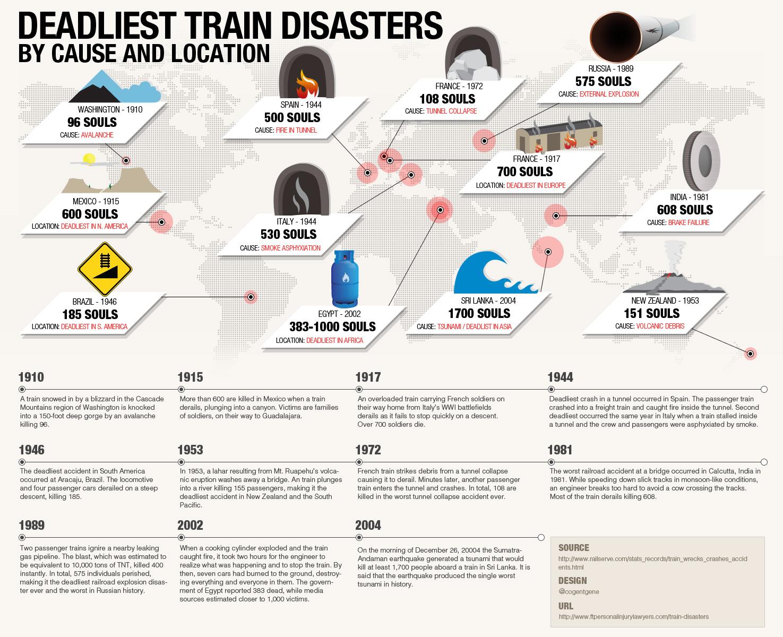 deadliest-train-disasters_52054088d329e