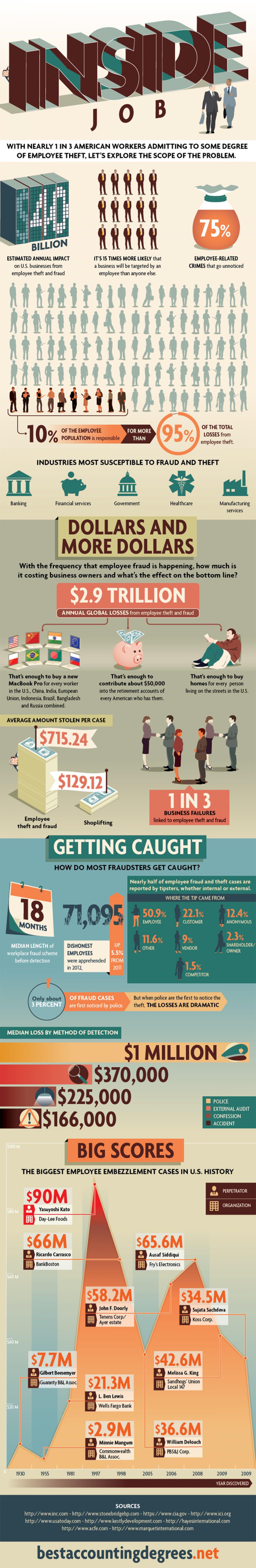 employee-theft-an-inside-job_5292a3b684364_w1500