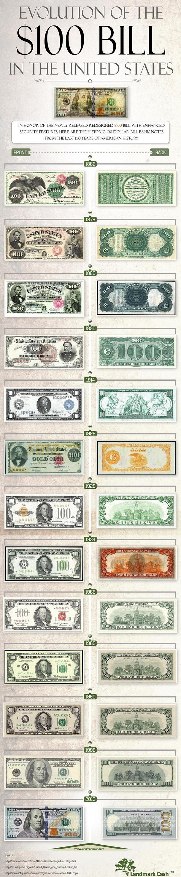 Evolution Of $100 Bill