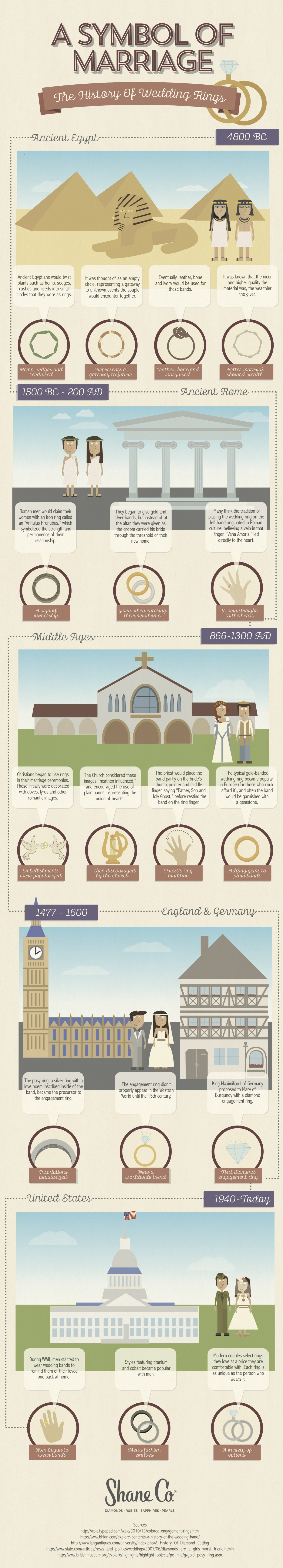 history and evolution of wedding ring infographics