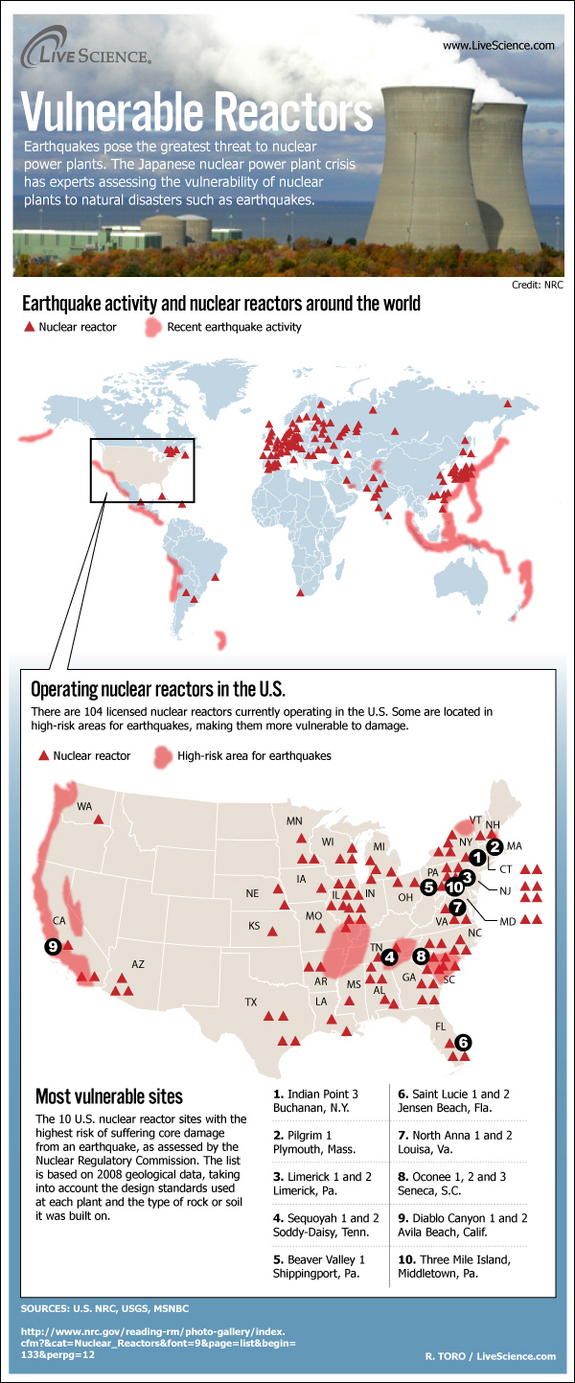 Vulnerable Nuclear Reactors - Infographics | Graphs.net