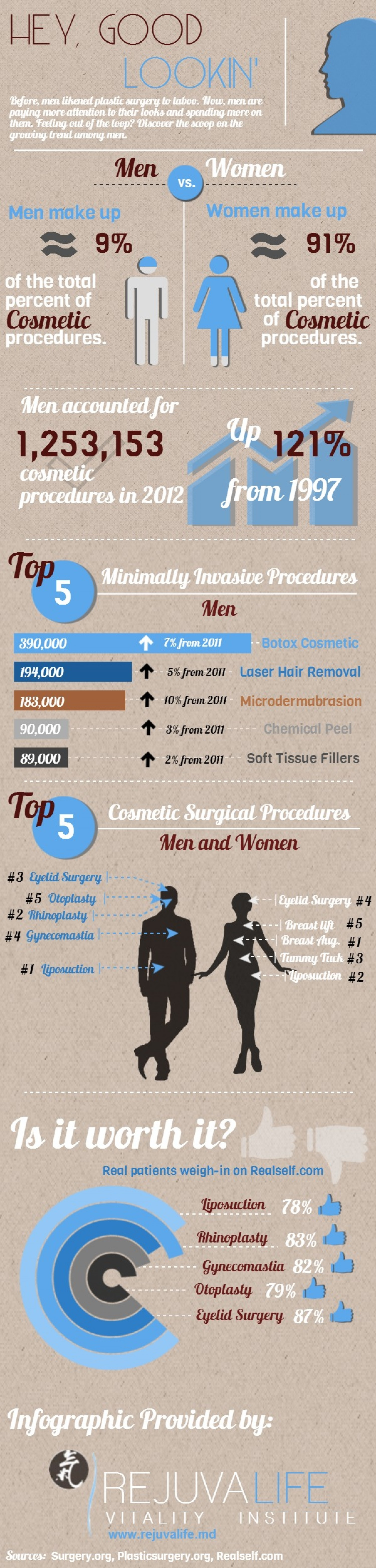Men And Cosmetic Surgery