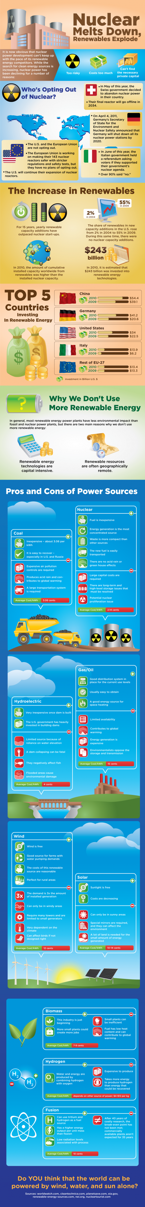 nuclear-infographic-e1312574426903