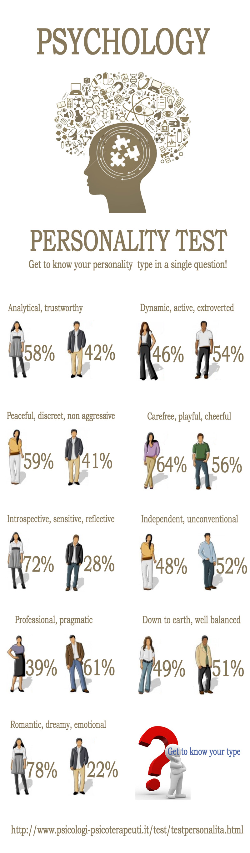 Psychology Personality Test Infographics