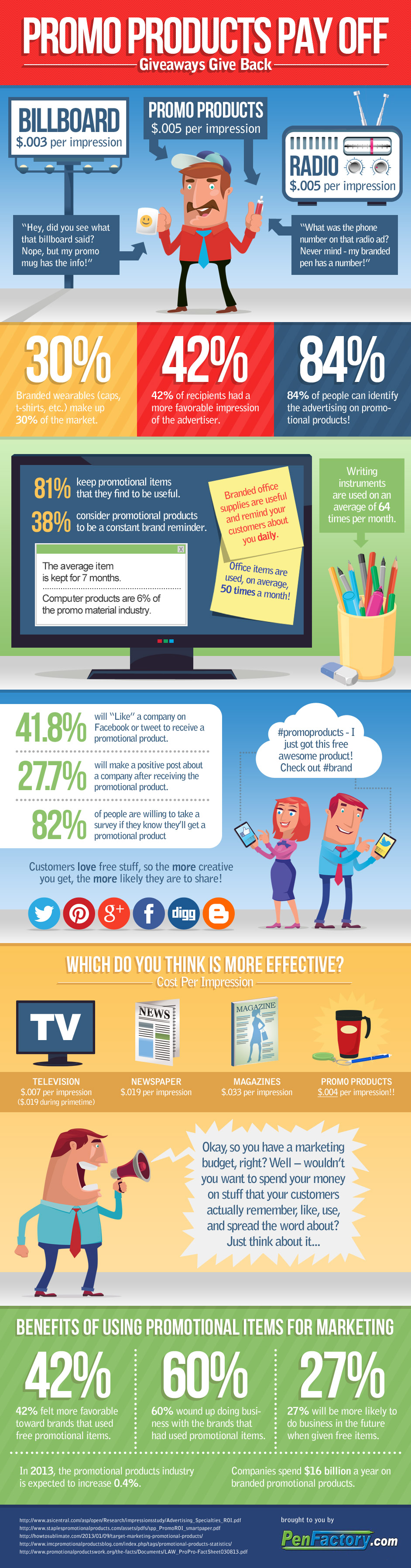 Advantages Of Promotional Products - Infographics   Graphs.net