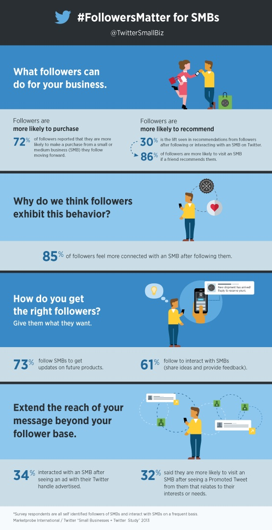 smbs-twitter-infographic-2013