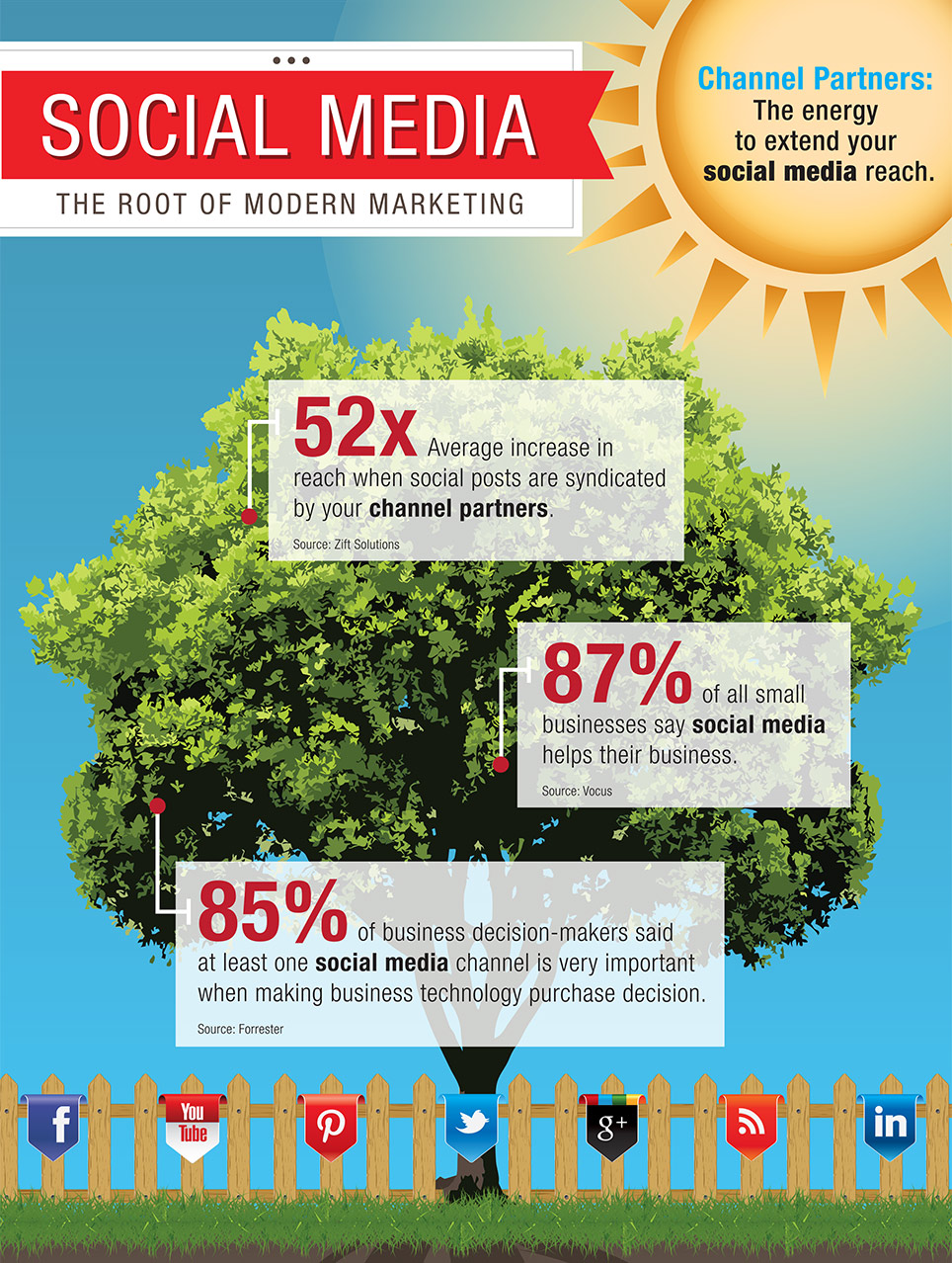Social Media Marketing Statistics