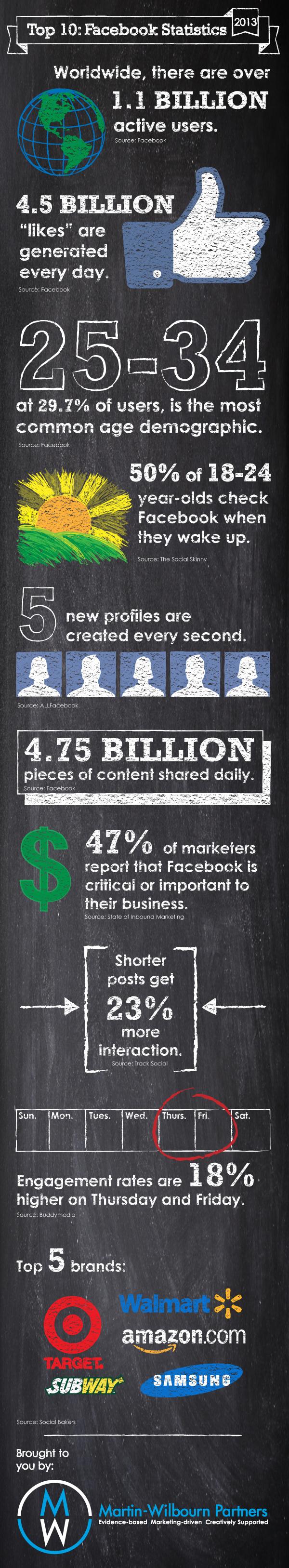 2013 Face book Statistics