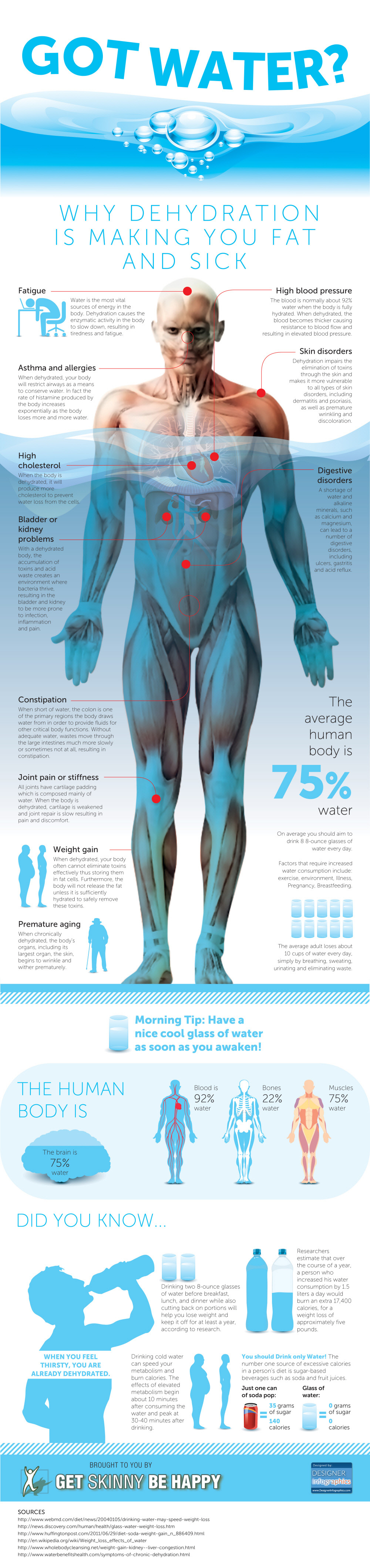 Good Effects Of Water