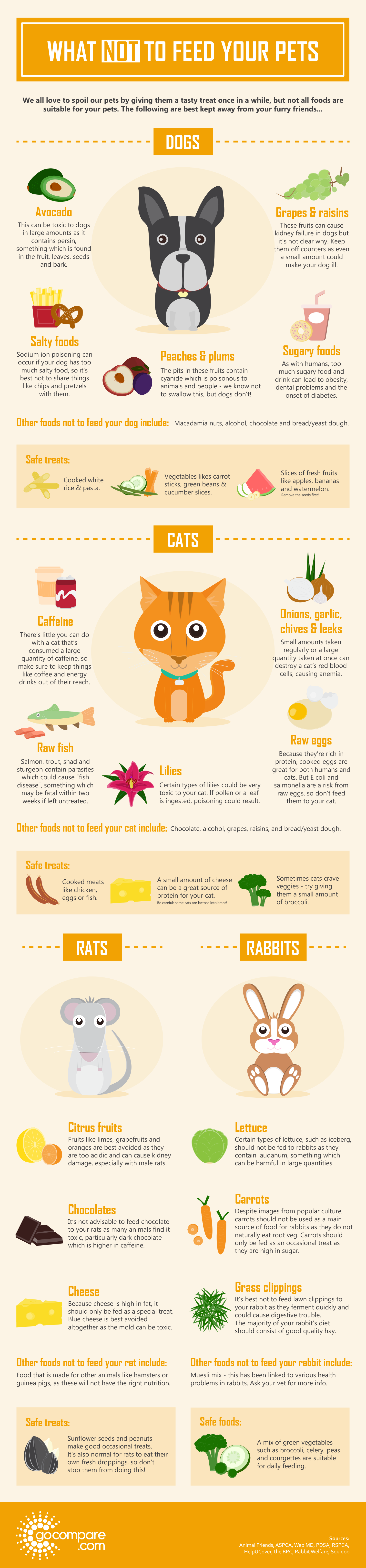 What Your Pets Should Not Eat