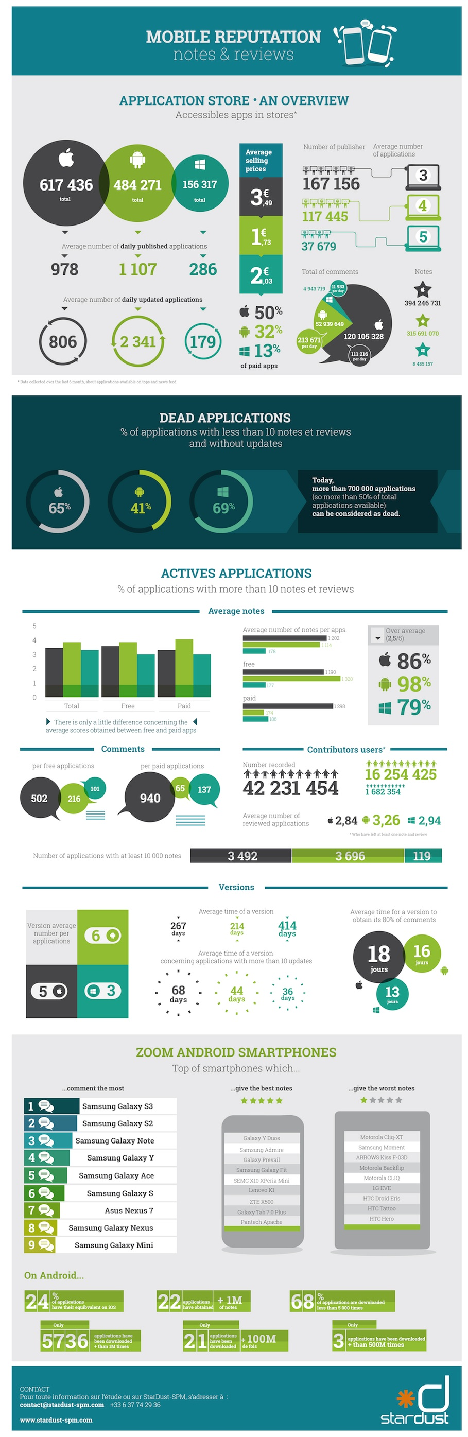010 Android infographics