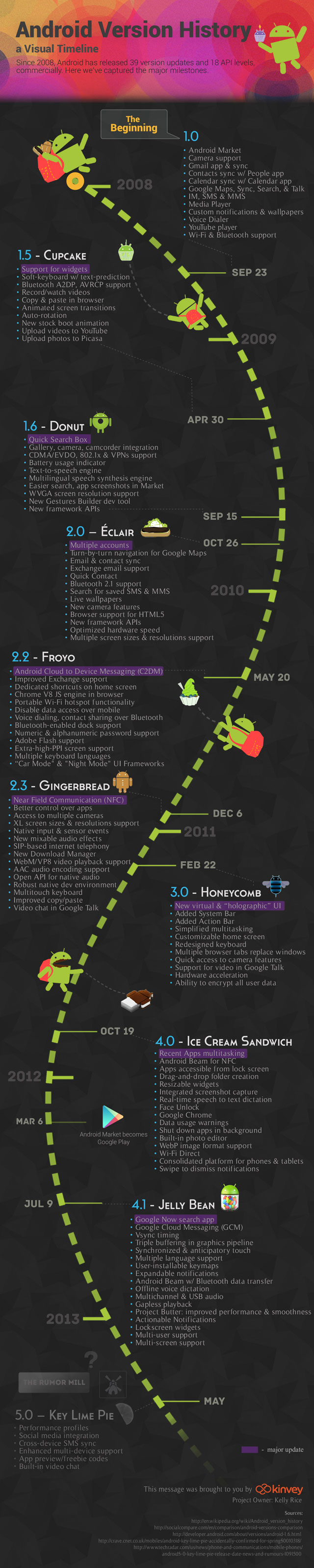 012 Android infographics