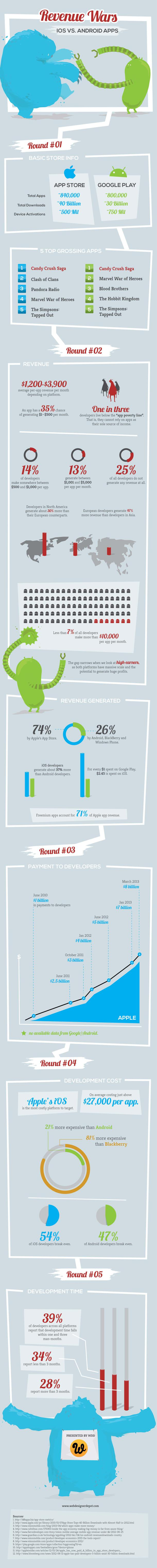 014 Android infographics