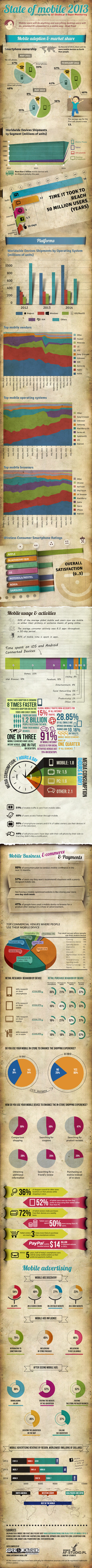 015 Android infographics
