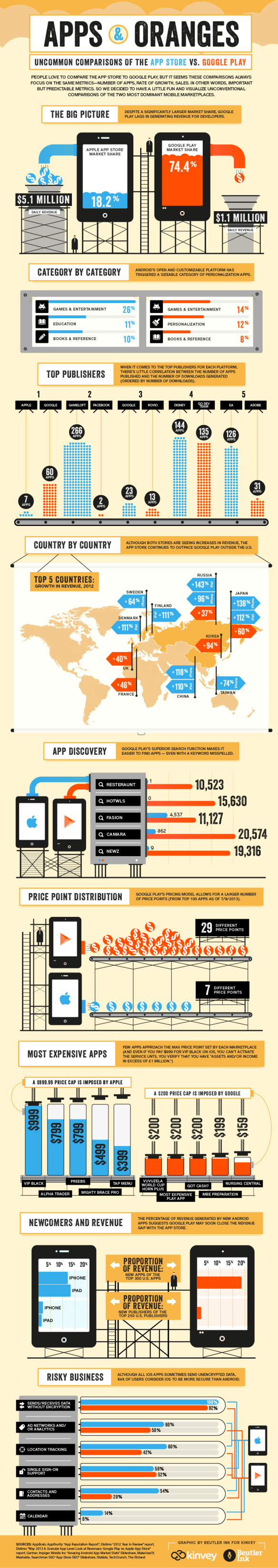 016. Android infographics