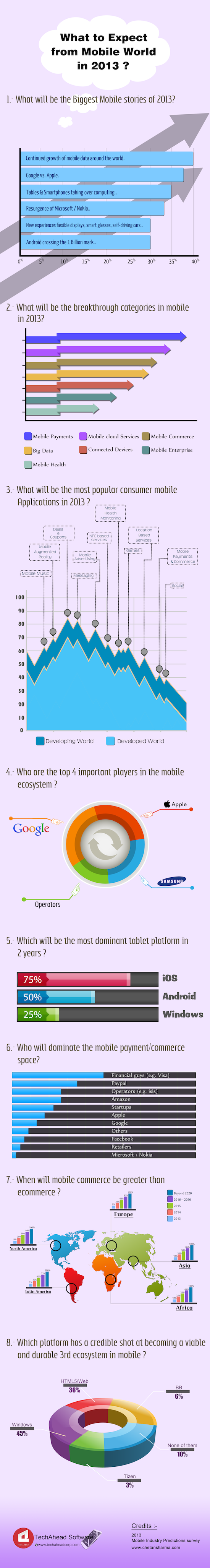 017 Android infographics