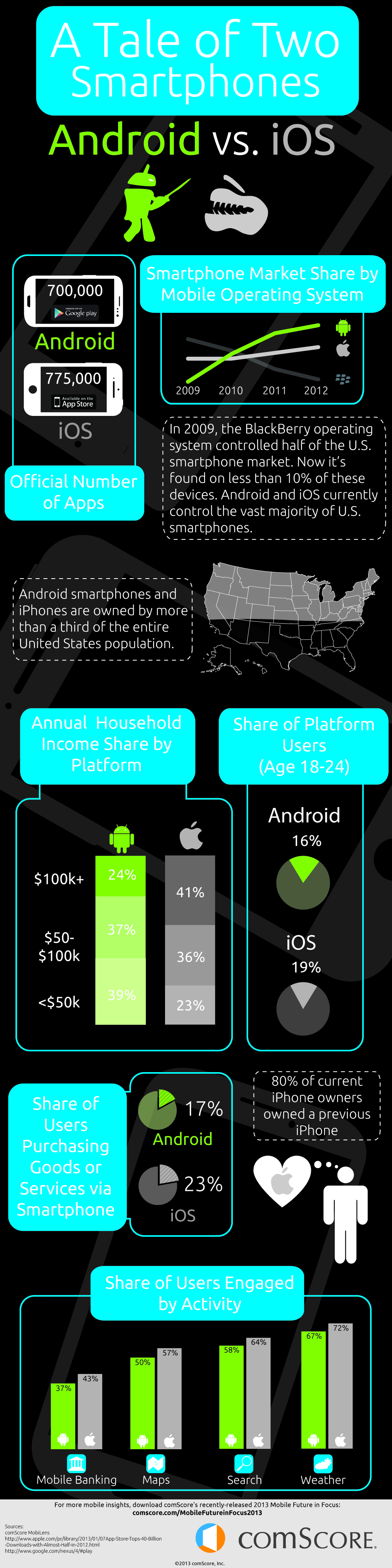 02 Android infographics