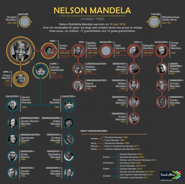 Nelson Mandela's Family Tree