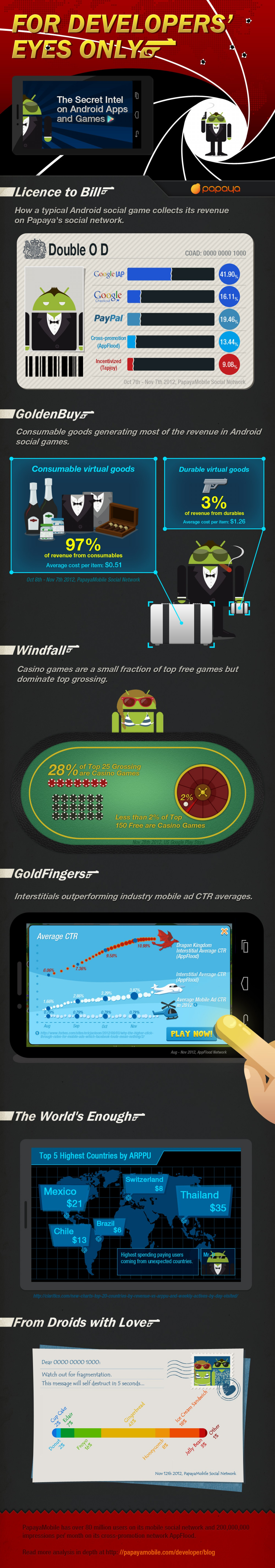 05. Android infographics