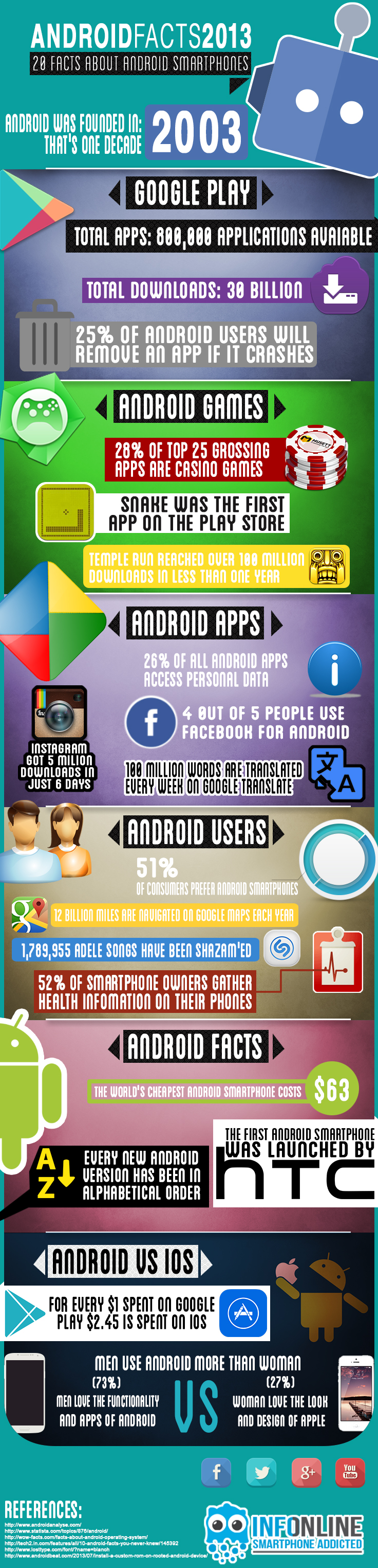 07 Android infographics