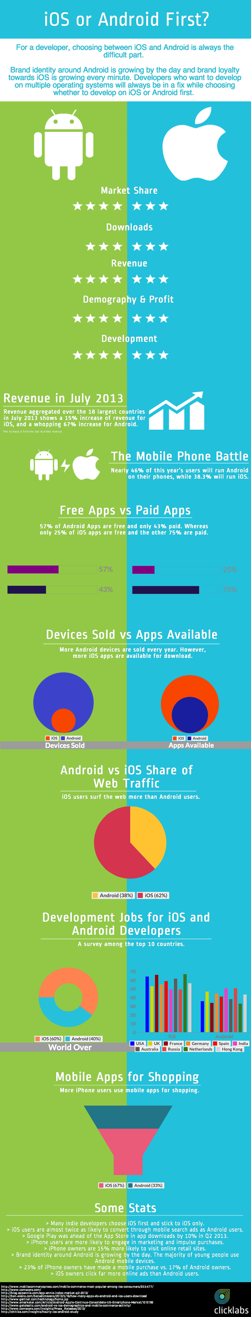 08 Android infographics