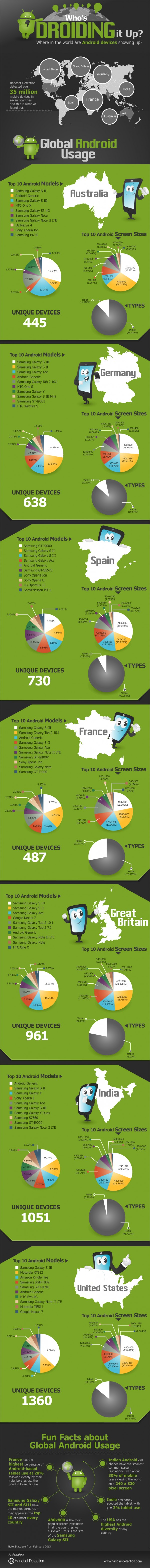 1 Android infographics