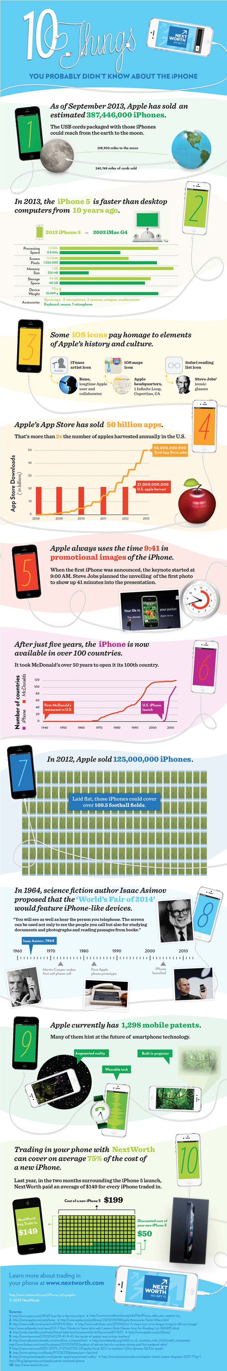 1 Iphone infographics