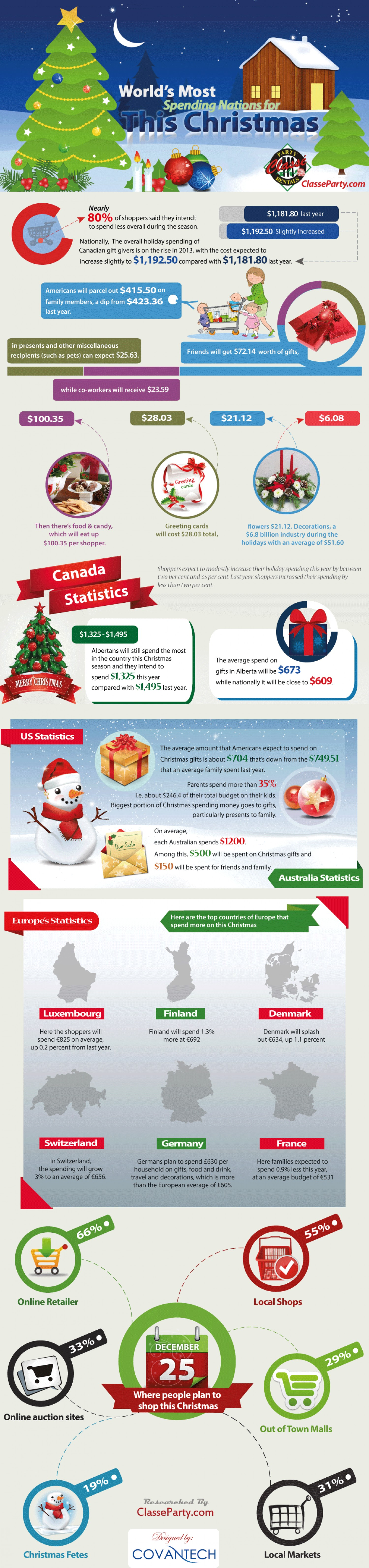 1 which-countries-spend-the-most-on-this-christmas