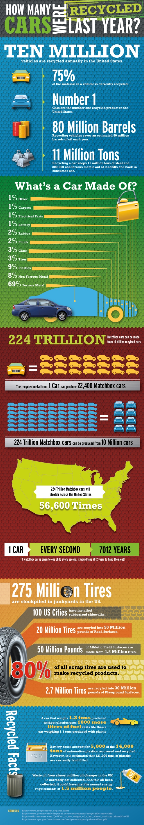 1.How many cars were recycled last year?