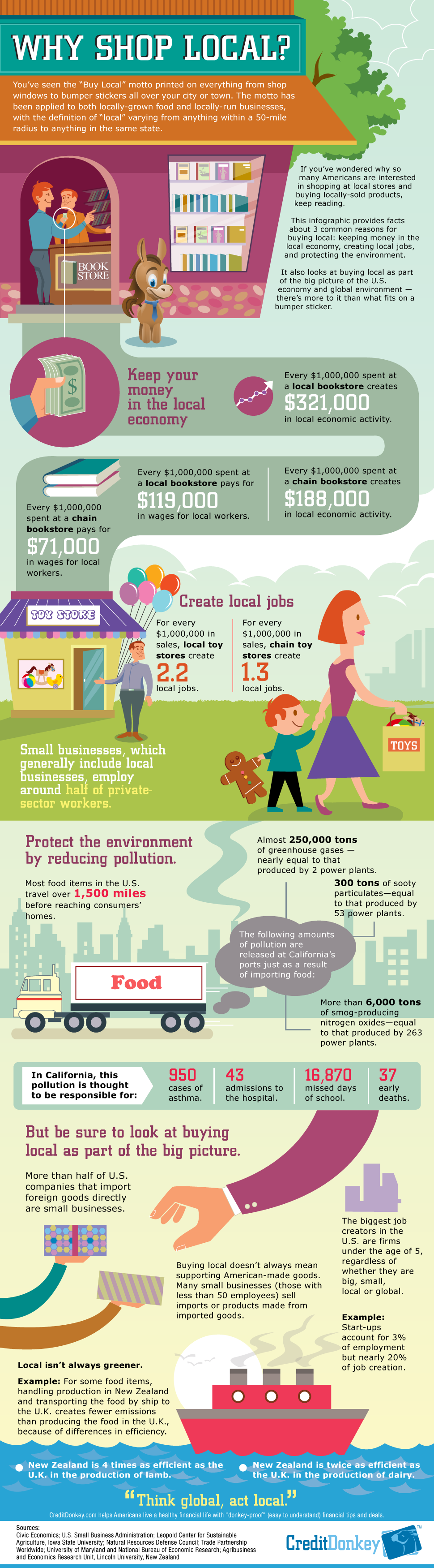 10 why-shop-local