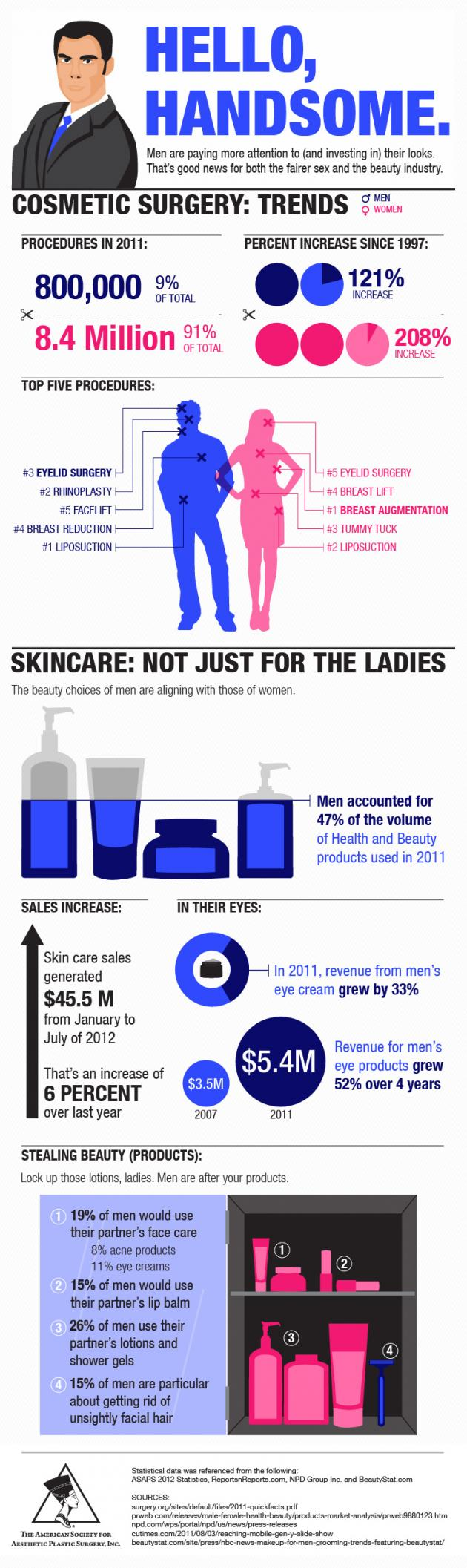Plastic surgery and skin care trends for men
