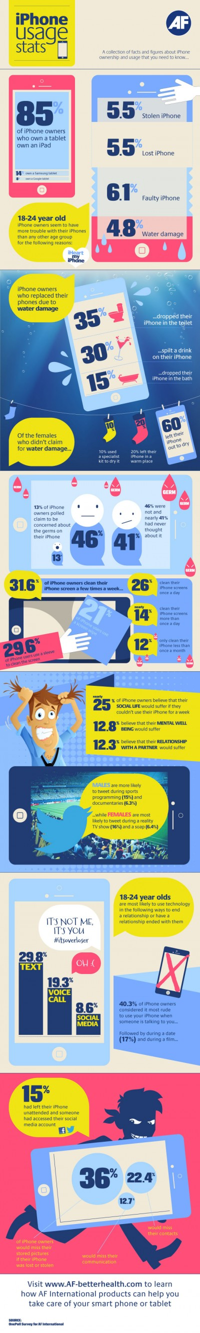 10. iphone-usage-stats-infographic-400x2655