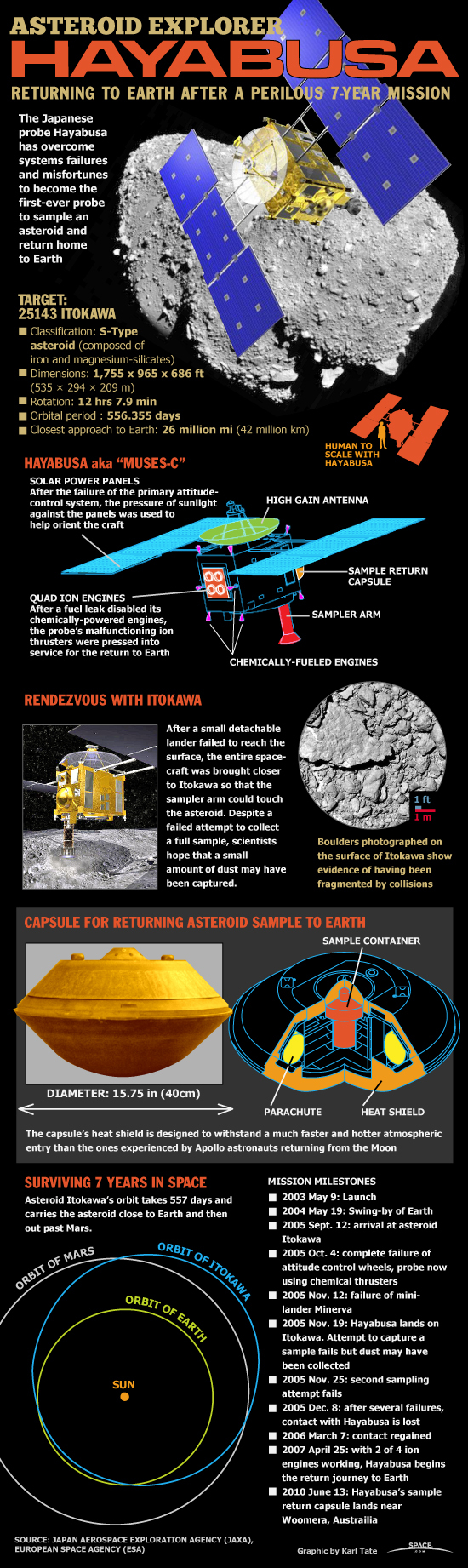 How Japan's Hayabusa Asteroid Mission Worked