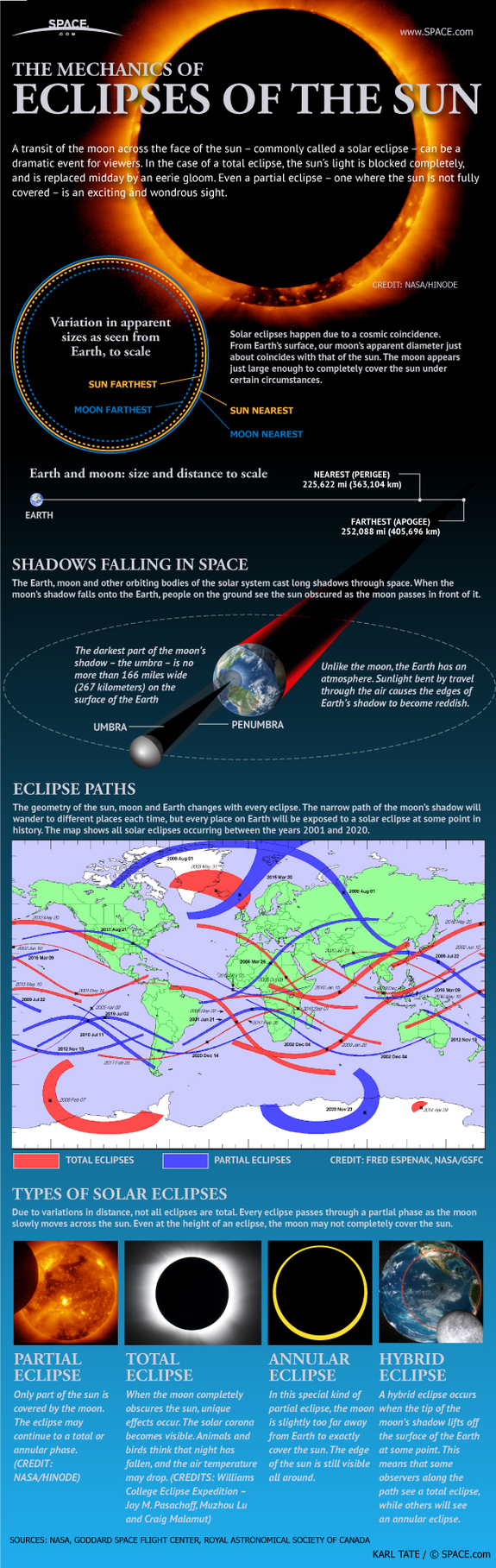 Mechanics of Solar Eclipse