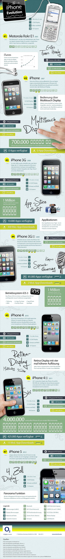 11. iPhone-Evolution-Infografik